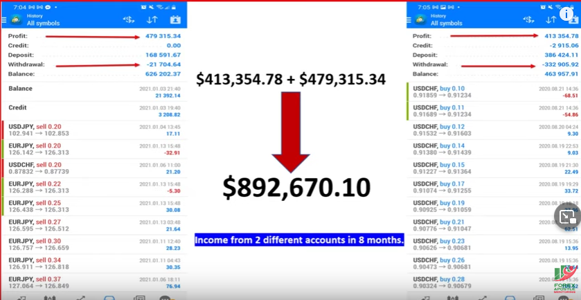 How I Made $892,670.10 in 8 Months with Forex Trading